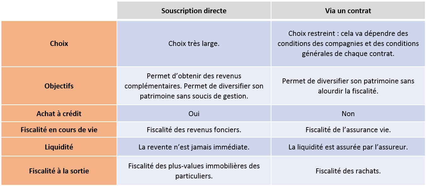SCPI : Société Civile de Placement Immobilier